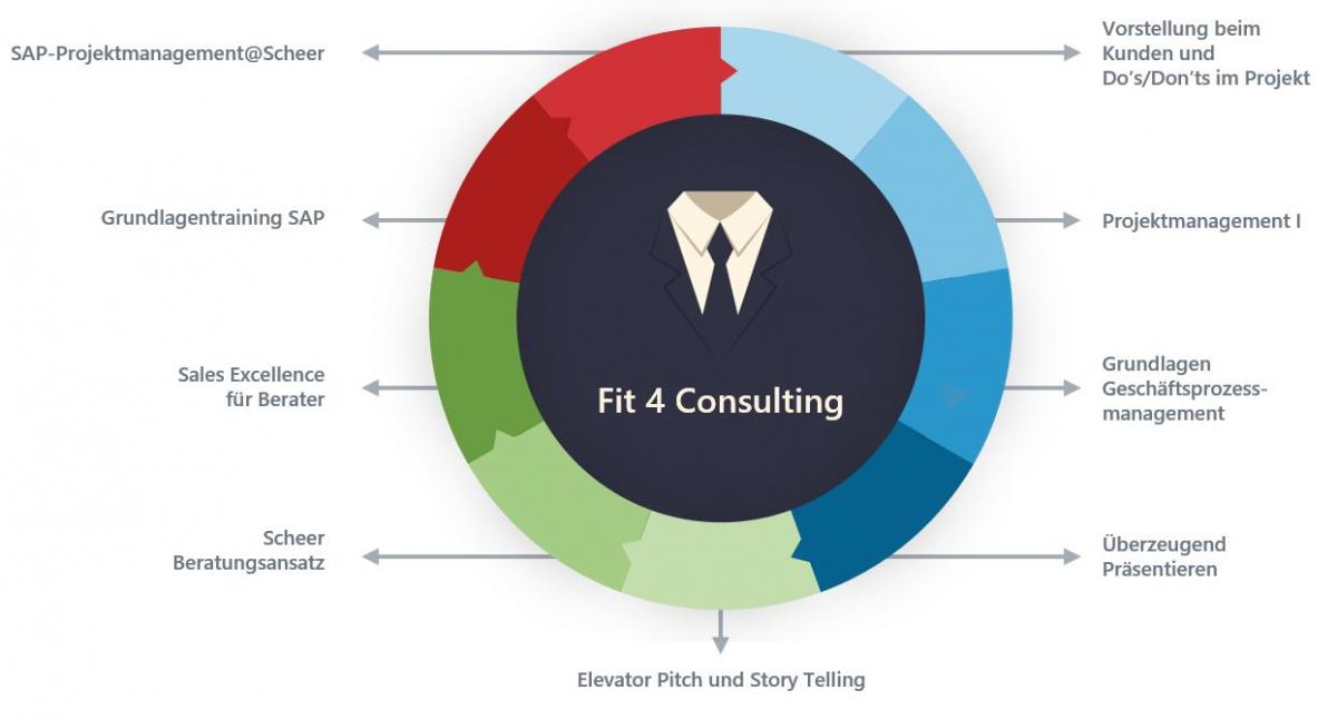 Fit4Consulting_Grafik-2019